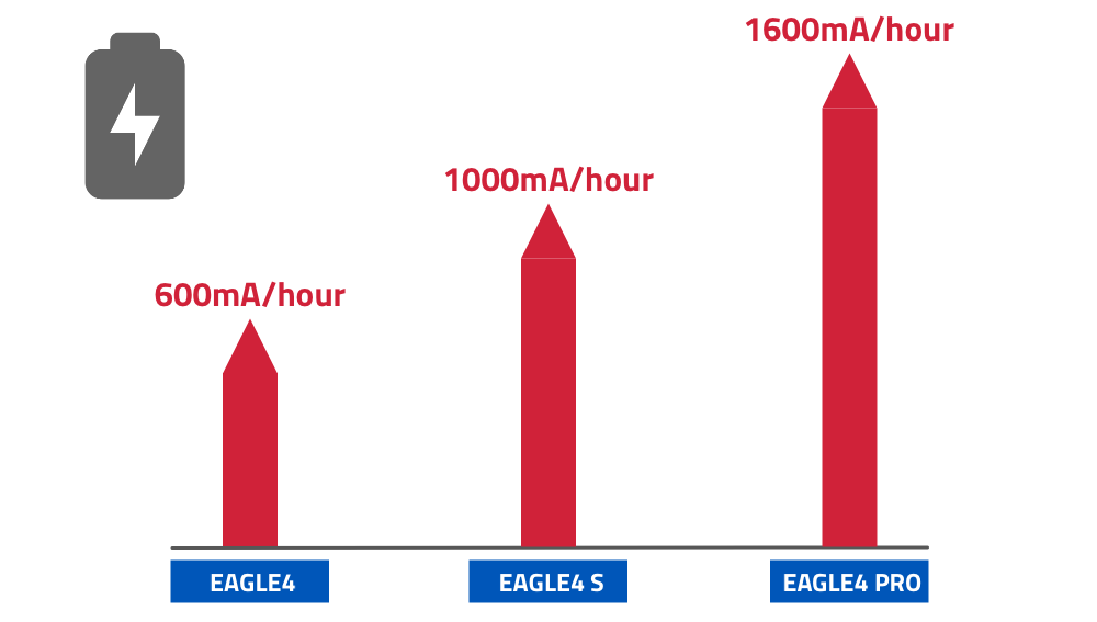 EAGLE4, S or PRO: which model to choose - power consumption
