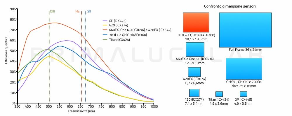 confronto dell'efficienza quantica e dimensioni dei sensori delle camere Atik