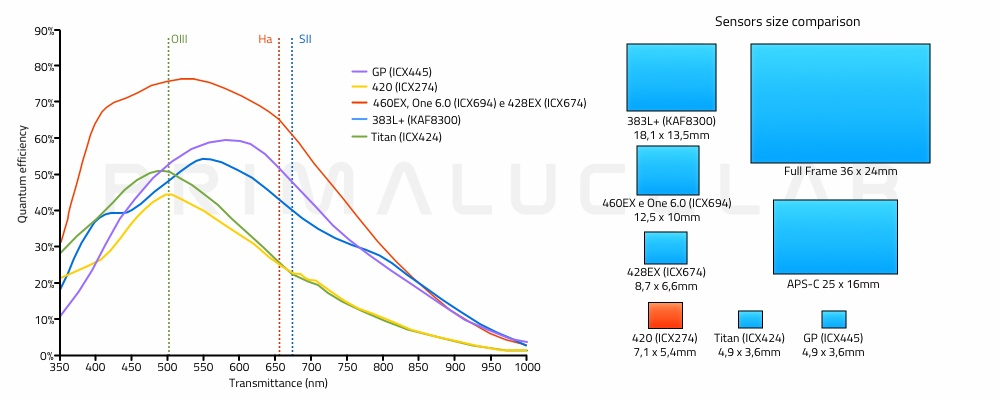 Atik cameras quantum efficiency and sensor size comparison