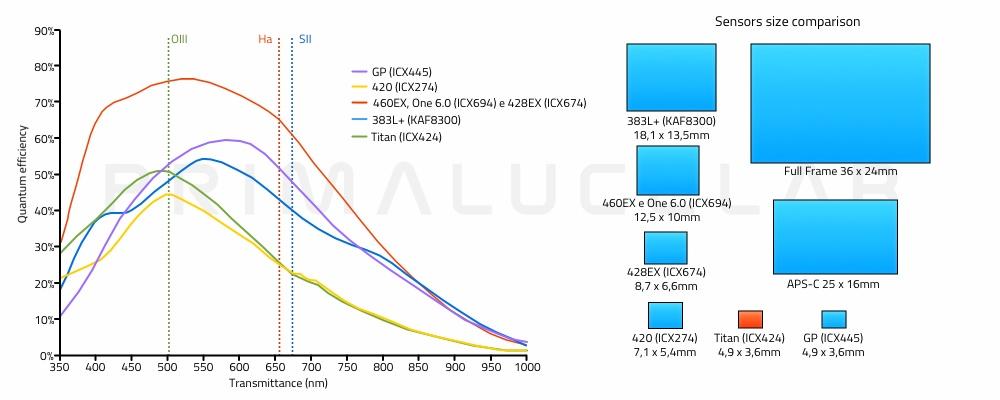 Atik cameras quantum efficiency and sensor size comparison