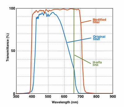 DSLR camera filter