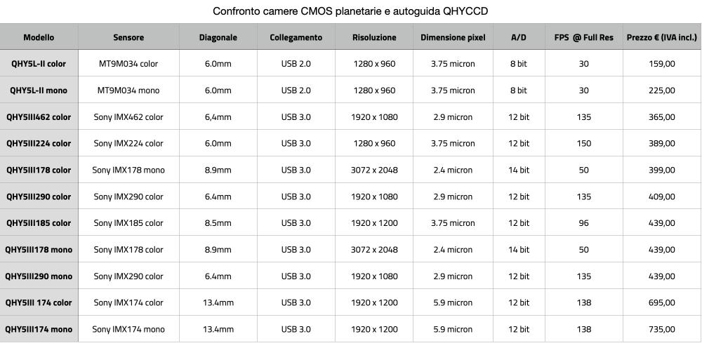 Confronto camere CMOS planetarie e autoguida QHYCCD