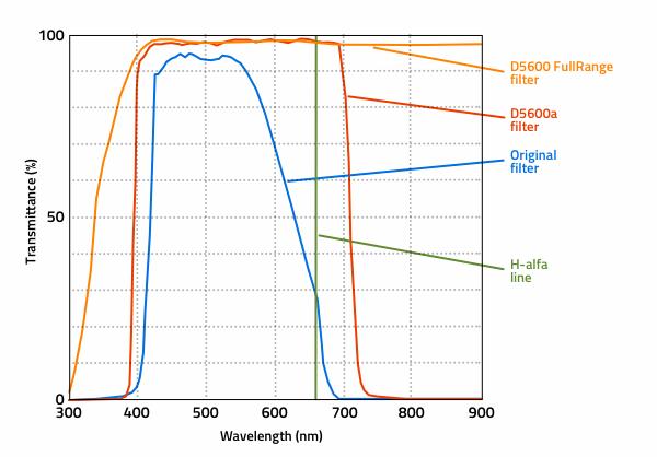 Nikon D5600 FullRange DSLR camera - for infrared and ultraviolet