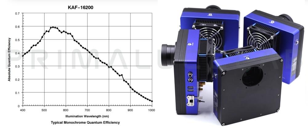 QHYCCD camera QHY16200A monocromatica
