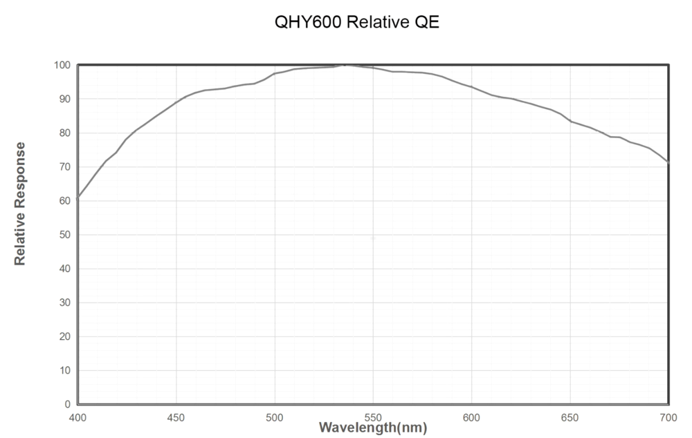 QHYCCD camera QHY600-PH monocromatica