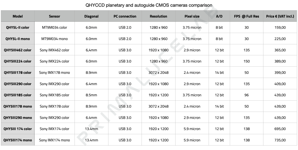 QHYCCD planetary and autoguide CMOS cameras comparison