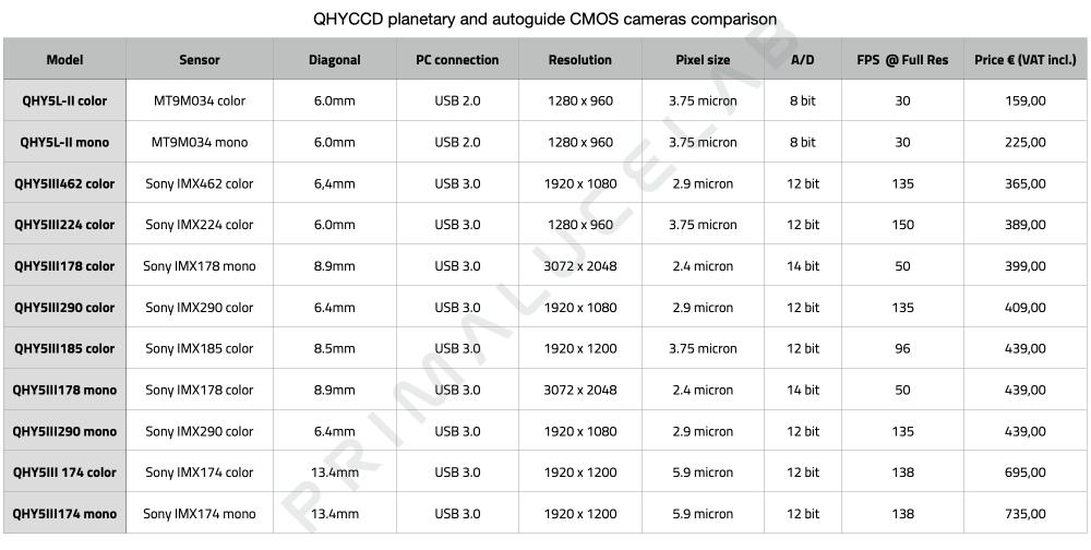 QHYCCD planetary and autoguide CMOS cameras comparison