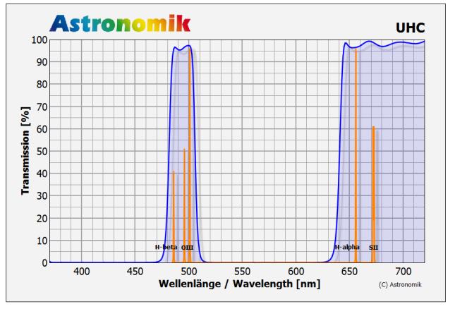 Astronomik filtro UHC XT EOS Clip