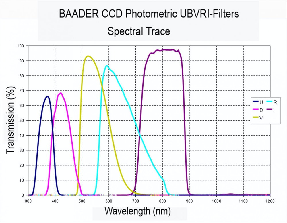 Baader UBVRI 50x50mm photometric filter set
