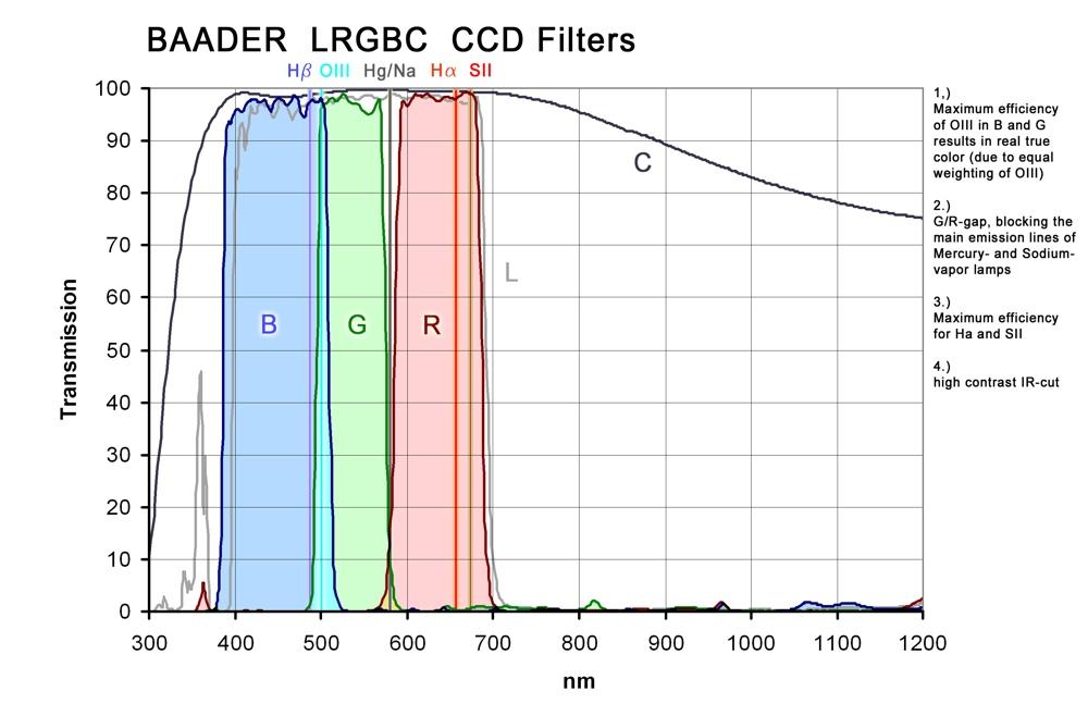 Baader set filtri LRGB 50x50mm