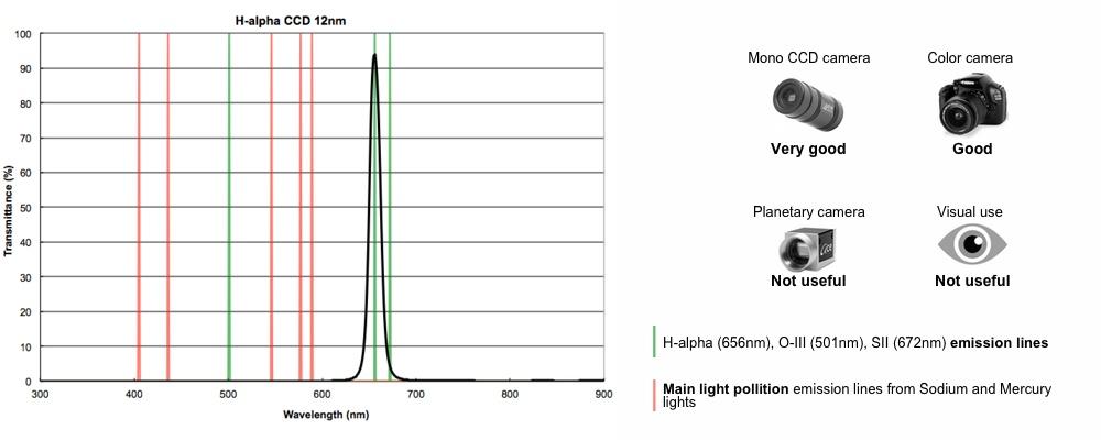 Optolong H-alpha CCD 12nm 50,8mm narrowband nebula filter