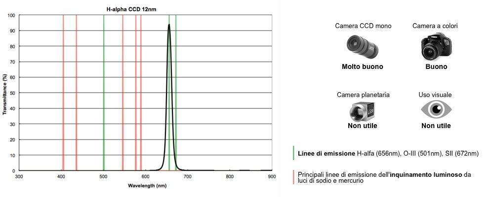 Optolong filtro nebulare a banda stretta H-alfa CCD 12nm 31,8mm