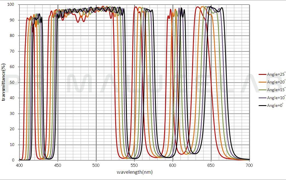 IDAS filtro LPS-D1 77mm