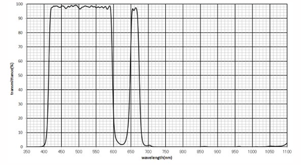 IDAS filtro HEUIB-II per Canon EOS con sensore Full Frame