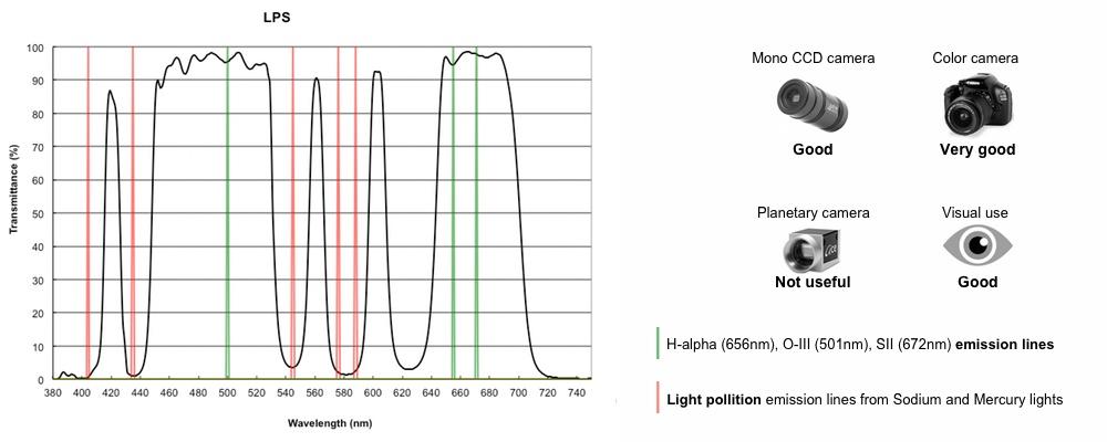 Optolong broadband nebula filter L-PRO 50,8mm