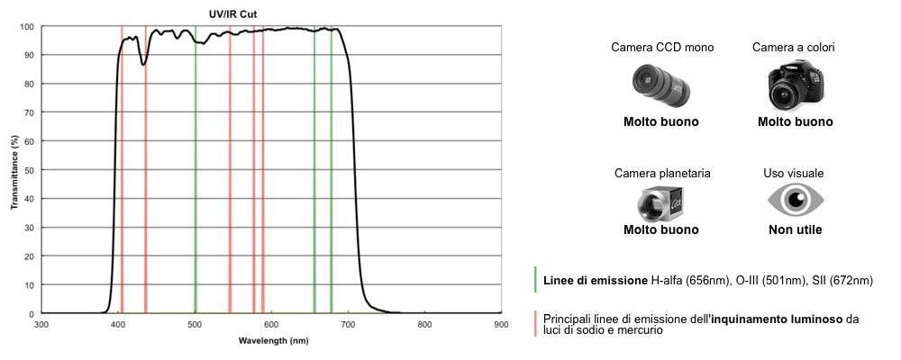 Optolong filtro UV/IR Cut 50,8mm