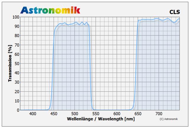 Astronomik filtro CLS XT EOS Clip