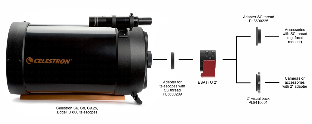 SC thread adapter for ESATTO 2