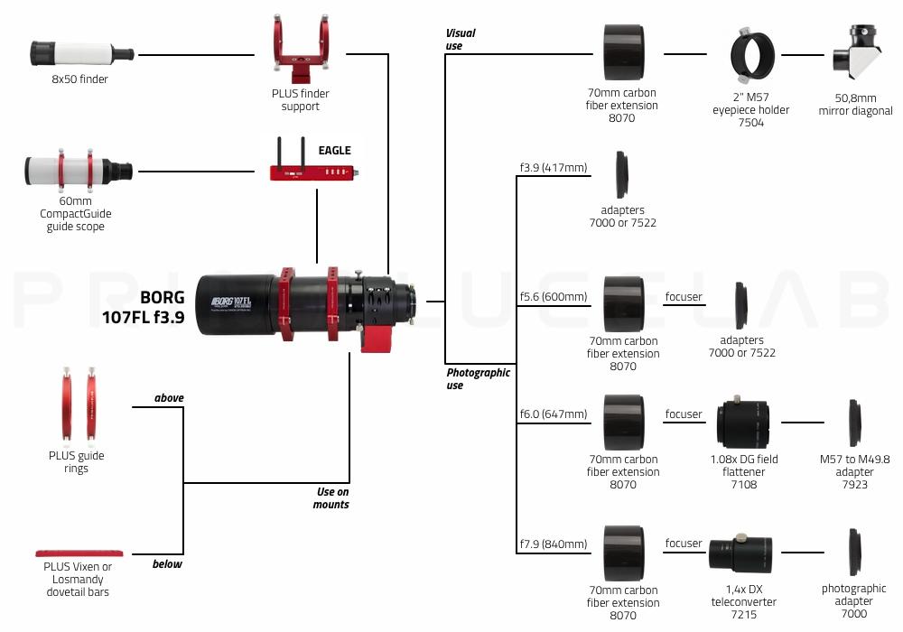Borg fluorite apochromatic refractor 107FL f3.9 with ESATTO 3