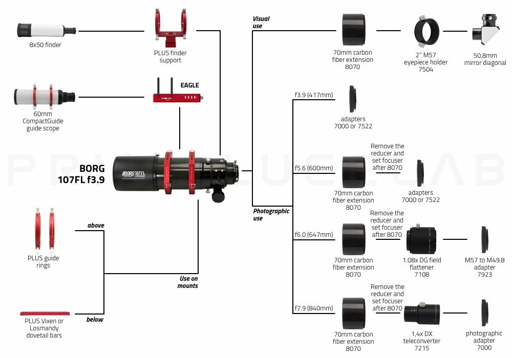 Borg fluorite apochromatic refractor 107FL f3.9 PLUS